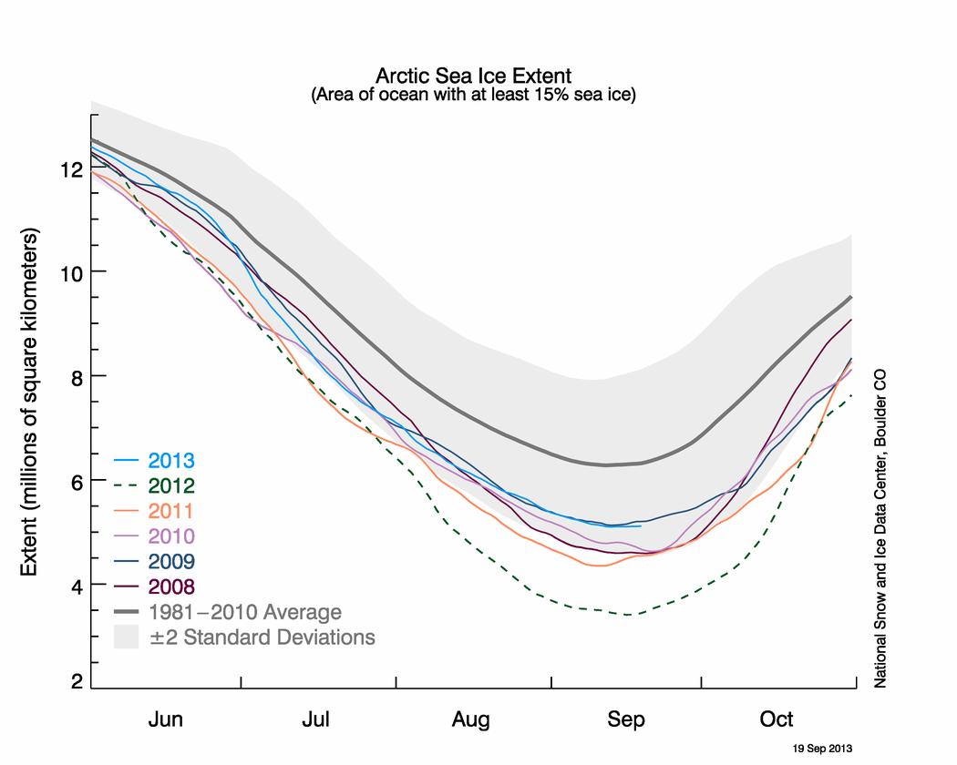 Artic Sea ice extent