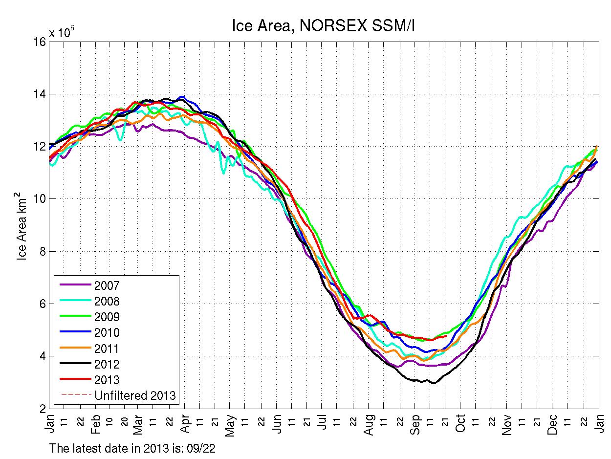Ice Area, NORSEX SSM/I