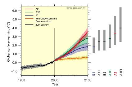 link grafici IPCC