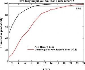 Probabilità di nuovi records