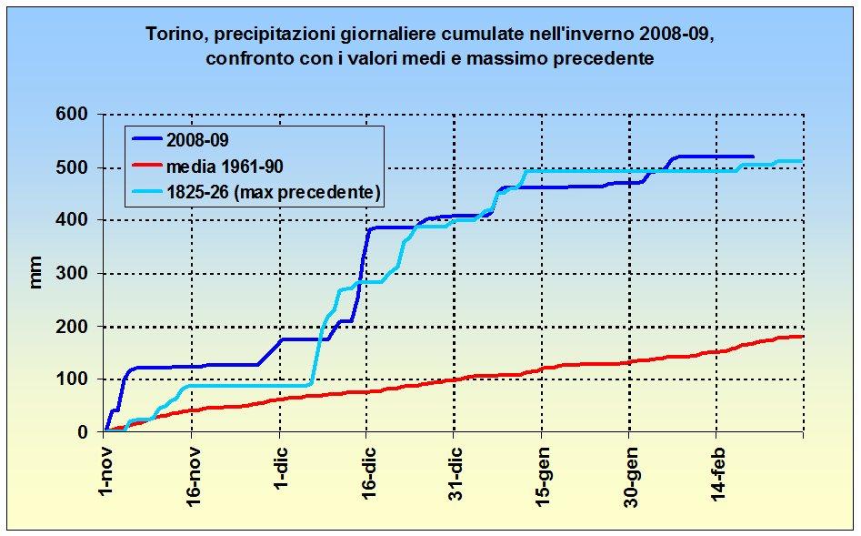 Pioggia e  neve Torino 08-09