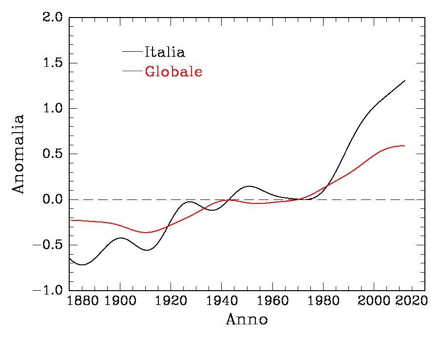 Due secoli di riscaldamento globale in Italia